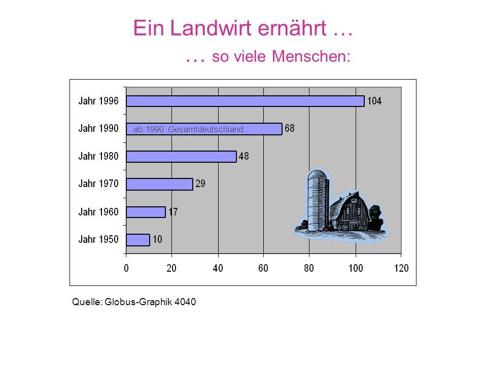 Die Landwirtschaft schrumpft Quelle: Globus-Graphik 3943