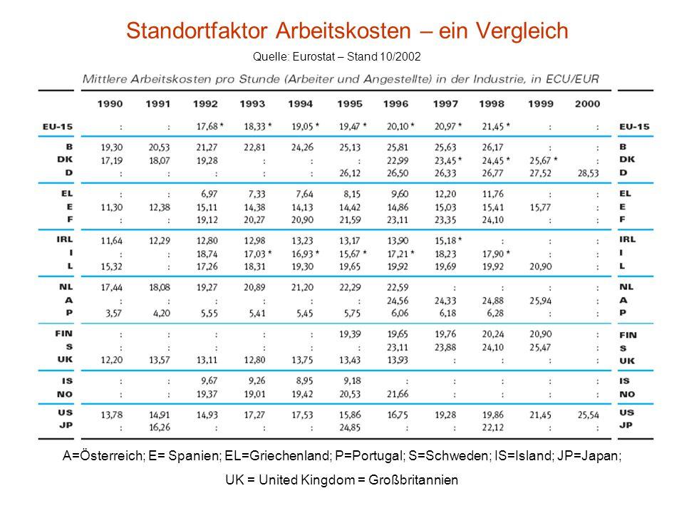 Standortfaktor Steuern - BesitzsteuernVerkehrssteuernVerbrauchssteuern Bund Länder Gemeinden Einkommensteuer (einschließlich Lohn- u. Kapitalertragsst