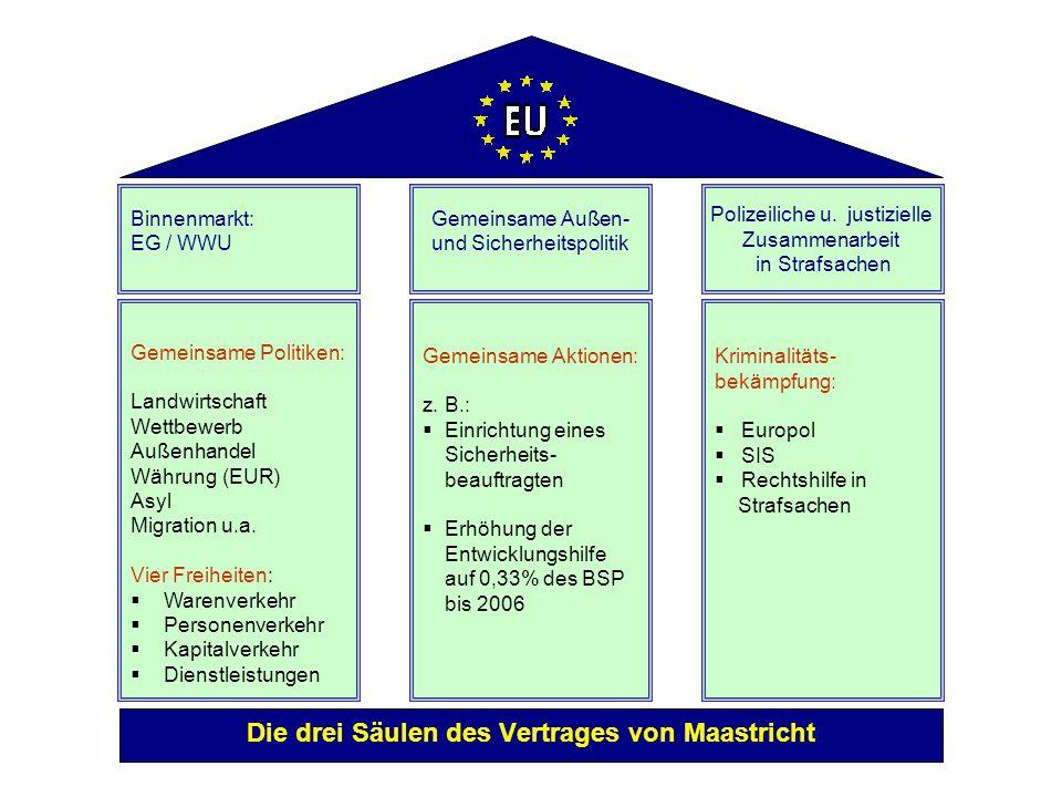 Perspektiven und Ziele der EU Das Endziel der EU ist die politische Union Europas. Die EU soll dann die staats- rechtliche Qualität eines Staatenbunde