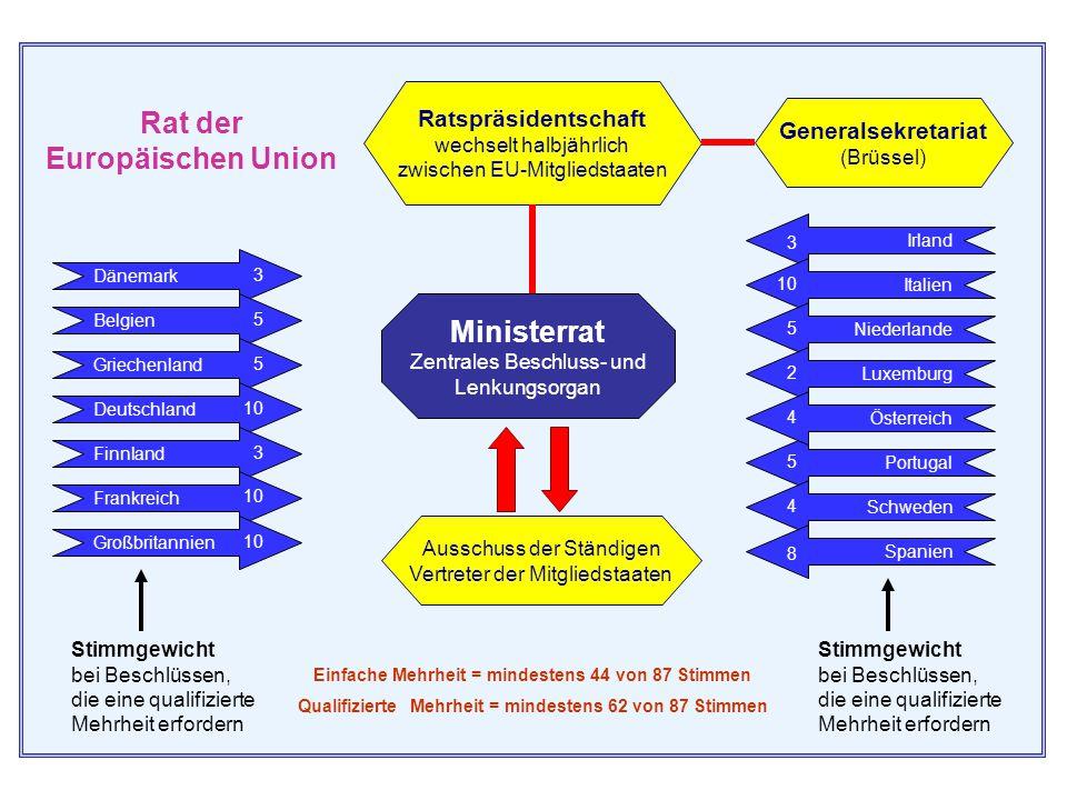 Rat der Europäischen Union Der Rat ist das wichtigste Entscheidungsorgan der Europäischen Union. Er besteht aus Vertretern der Mitgliedstaaten auf Min