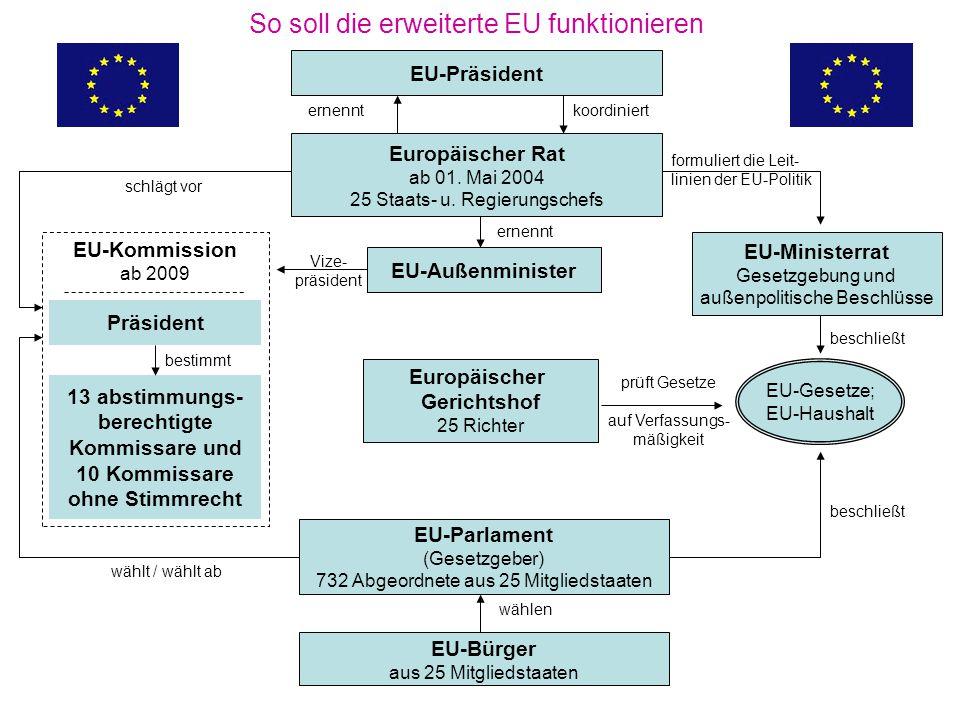 Bestehend aus den Staats- und Regierungs- chefs der Mitgliedstaaten der EU und des Präsidenten der Kommission mit Unterstützung der 15 Außen- minister sowie eines Mitglieds der Kommission Der Europäische Rat (Mindestens zwei Gipfeltreffen pro Jahr)