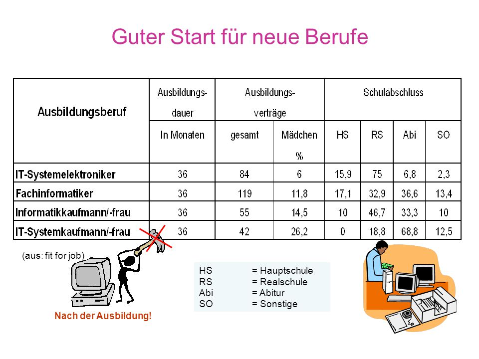 """Literatur-/Bildnachweis Arbeitsbücher: B1: """"Handreichung für Arbeitslehre in der 10."""