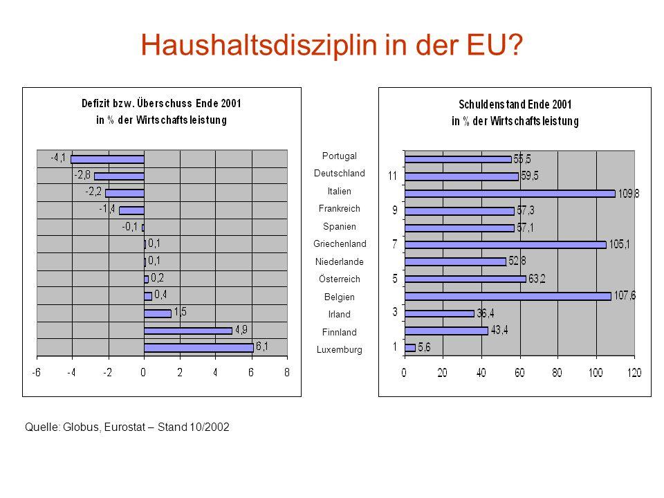 Wer darf der Europäischen Währungsunion (EWU) beitreten?  Die Inflationsrate darf dauerhaft nicht mehr als 1,5% über der Inflationsrate der drei prei