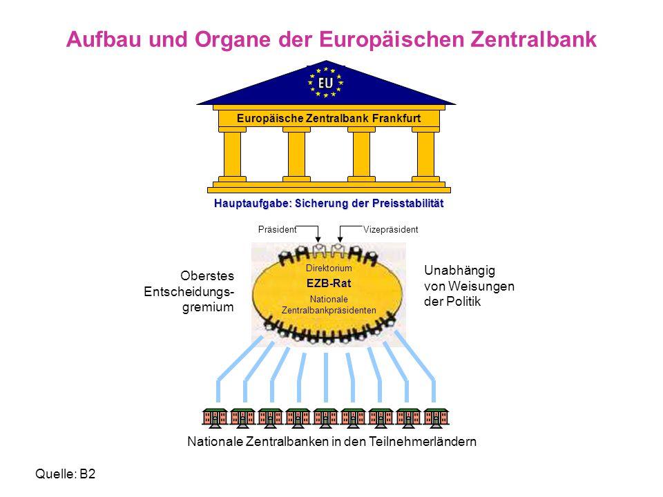 Wissenswertes Die Deutsche Bundesbank sowie die anderen nationalen Notenbanken sind in das Europäische System der Zentralbanken (ESZB) integriert.