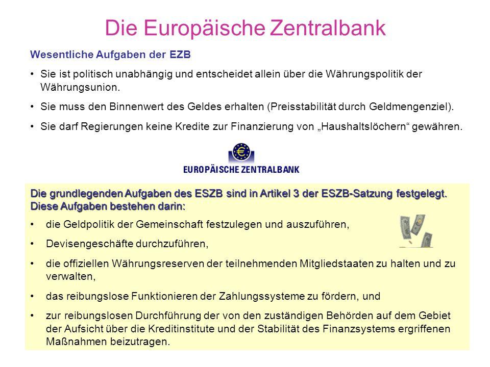 Aufbau und Organe der Europäischen Zentralbank Europäische Zentralbank Frankfurt Hauptaufgabe: Sicherung der Preisstabilität Direktorium EZB-Rat Nationale Zentralbankpräsidenten PräsidentVizepräsident Oberstes Entscheidungs- gremium Unabhängig von Weisungen der Politik Nationale Zentralbanken in den Teilnehmerländern Quelle: B2