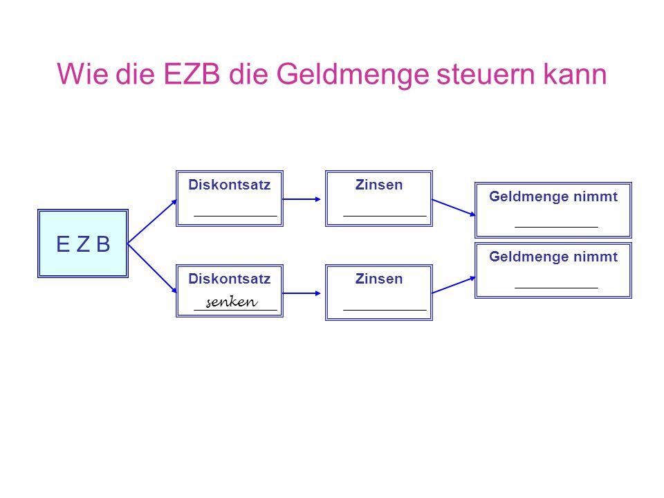 Instrument 2 zur Steuerung der Geldmenge Mindestreservenpolitik der EZB Mindestreserven sind Guthaben der Geschäftsbanken, die diese zum Leitzins bei