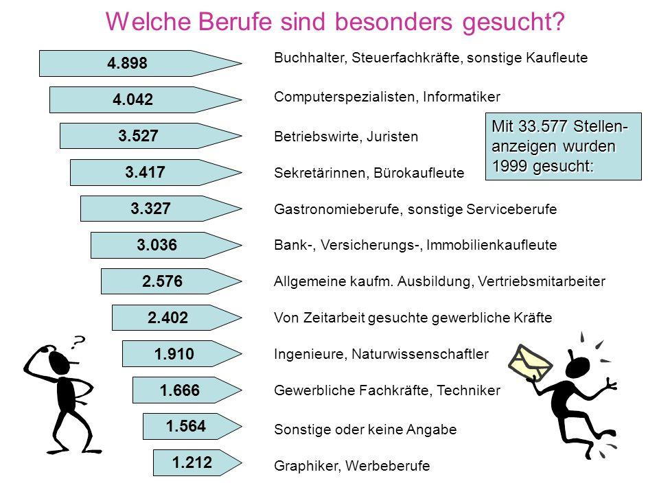 Guter Start für neue Berufe HS = Hauptschule RS = Realschule Abi = Abitur SO = Sonstige (aus: fit for job) Nach der Ausbildung!