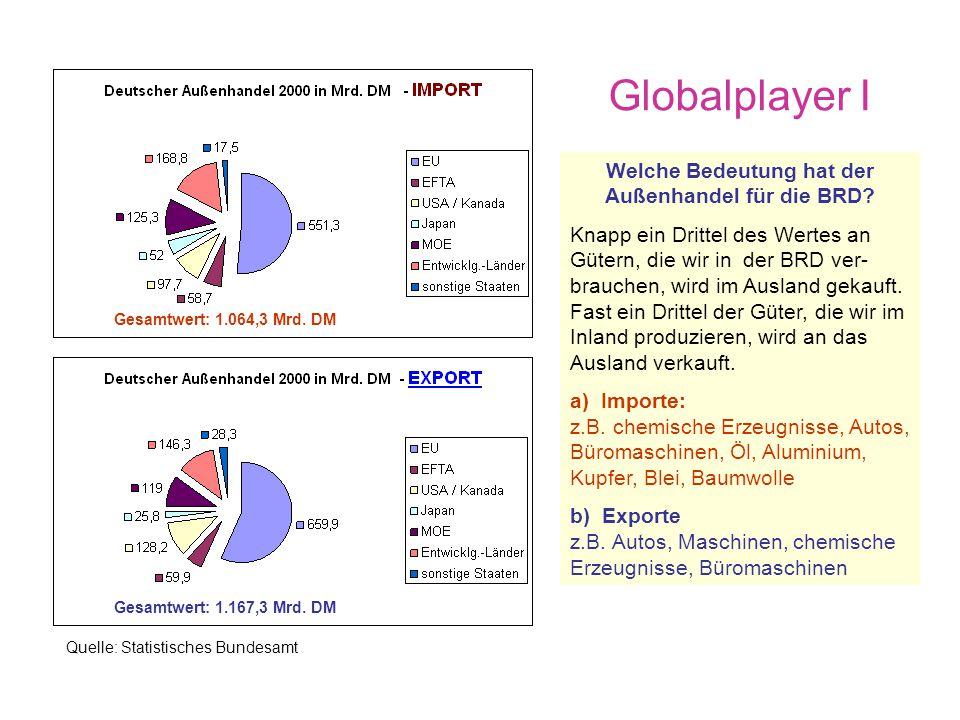 Wirkungen der Globalisierung Vorteile Förderung des Welthandels Steigerung der Wertschöpfung im Ausland, schafft Arbeitsplätze dort und sichert Arbeit