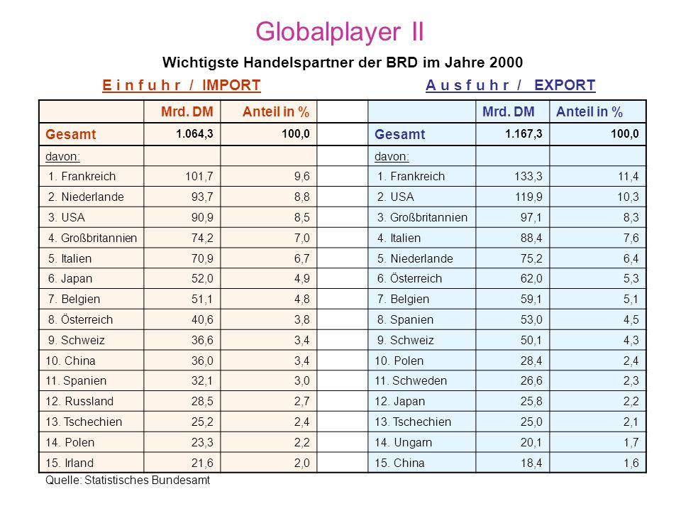 Globalplayer I Welche Bedeutung hat der Außenhandel für die BRD? Knapp ein Drittel des Wertes an Gütern, die wir in der BRD ver- brauchen, wird im Aus
