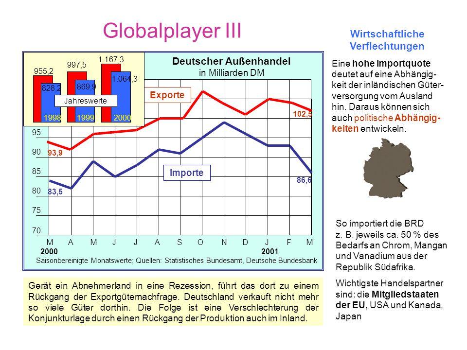 Globalplayer II Mrd. DMAnteil in %Mrd. DMAnteil in % Gesamt 1.064,3100,0 Gesamt 1.167,3100,0 davon: 1. Frankreich101,79,6 1. Frankreich133,311,4 2. Ni