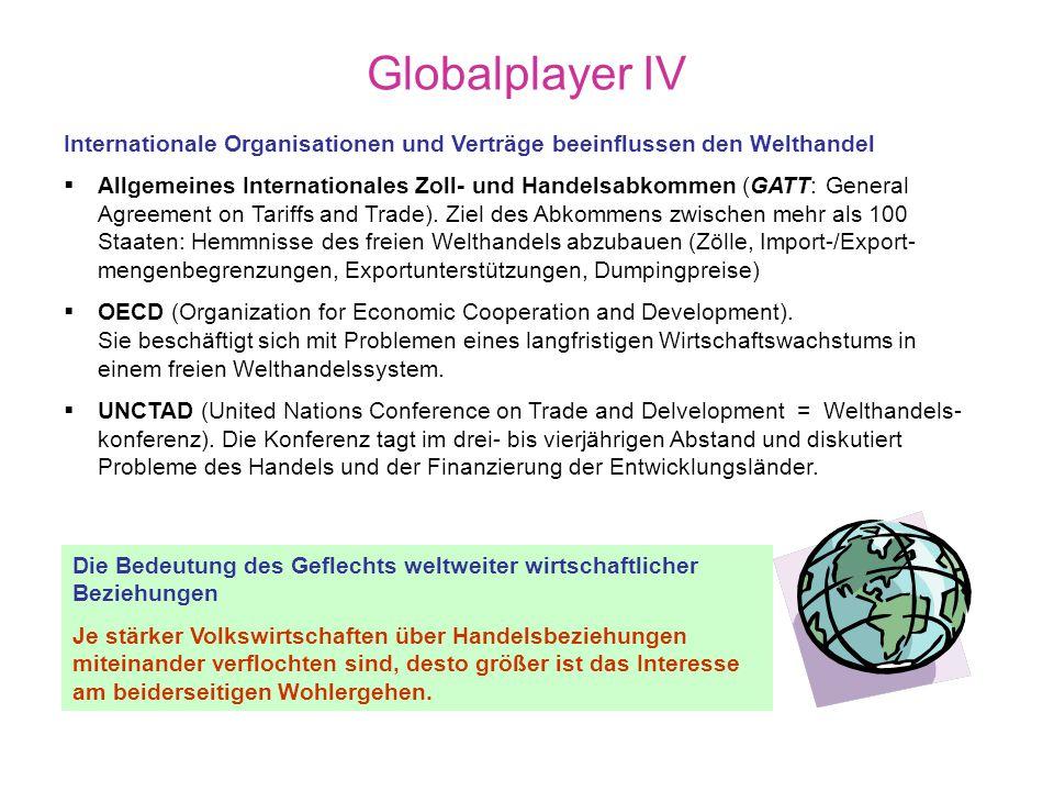 Globalplayer III Wirtschaftliche Verflechtungen Eine hohe Importquote deutet auf eine Abhängig- keit der inländischen Güter- versorgung vom Ausland hin.