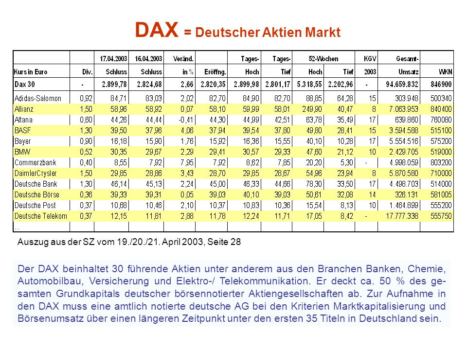 Börse II Der Börsen-Index  ist eine Kennzahl, mit der man Veränderungen von Kursen oder Preisen beschreibt und die einen Vergleich zwischen diesen er