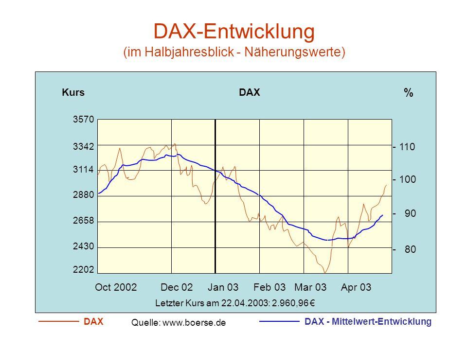 DAX = Deutscher Aktien Markt Auszug aus der SZ vom 19./20./21. April 2003, Seite 28 Der DAX beinhaltet 30 führende Aktien unter anderem aus den Branch