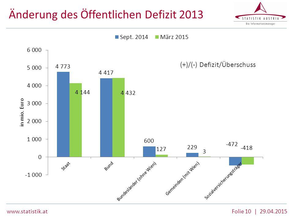 www.statistik.at Folie 10 | 29.04.2015 Änderung des Öffentlichen Defizit 2013