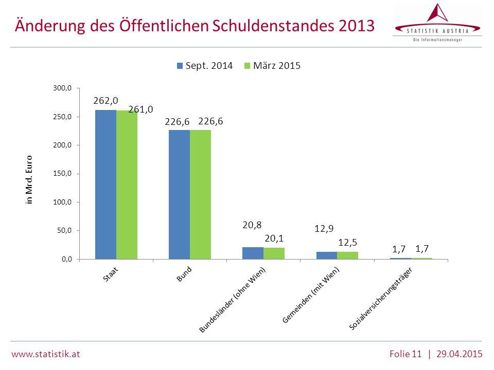 www.statistik.at Folie 11 | 29.04.2015 Änderung des Öffentlichen Schuldenstandes 2013