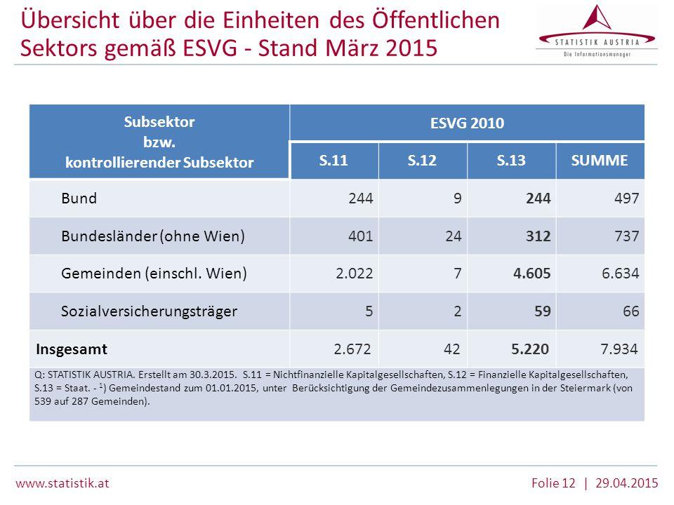 www.statistik.at Folie 12 | 29.04.2015 Übersicht über die Einheiten des Öffentlichen Sektors gemäß ESVG - Stand März 2015 Subsektor bzw. kontrollieren