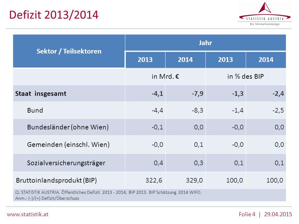 www.statistik.at Folie 4 | 29.04.2015 Defizit 2013/2014 Sektor / Teilsektoren Jahr 2013201420132014 in Mrd. €in % des BIP Staat insgesamt-4,1-7,9-1,3-