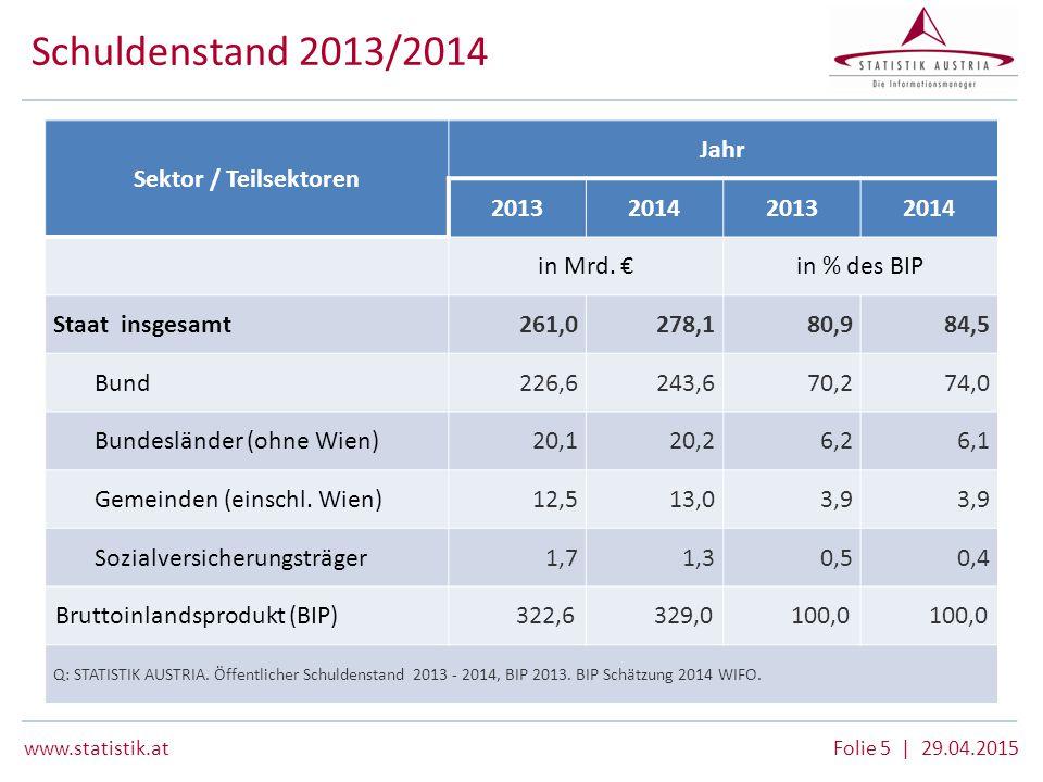www.statistik.at Folie 5 | 29.04.2015 Schuldenstand 2013/2014 Sektor / Teilsektoren Jahr 2013201420132014 in Mrd. €in % des BIP Staat insgesamt261,027