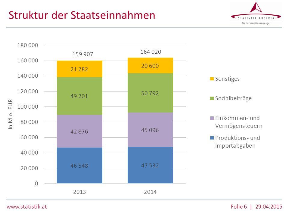www.statistik.at Folie 6 | 29.04.2015 Struktur der Staatseinnahmen