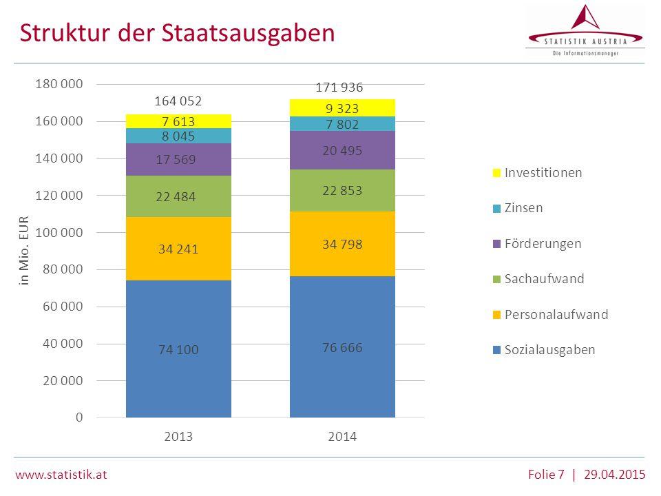 www.statistik.at Folie 8 | 29.04.2015 Haushaltsergebnisse 2011 – 2014 Öffentliches Defizit nach Teilsektoren des Staates und Bundesländern (gemäß ESVG 2010) Sektor/Teilsektor/Bundesland 20112012201320142011201220132014 in Mio.