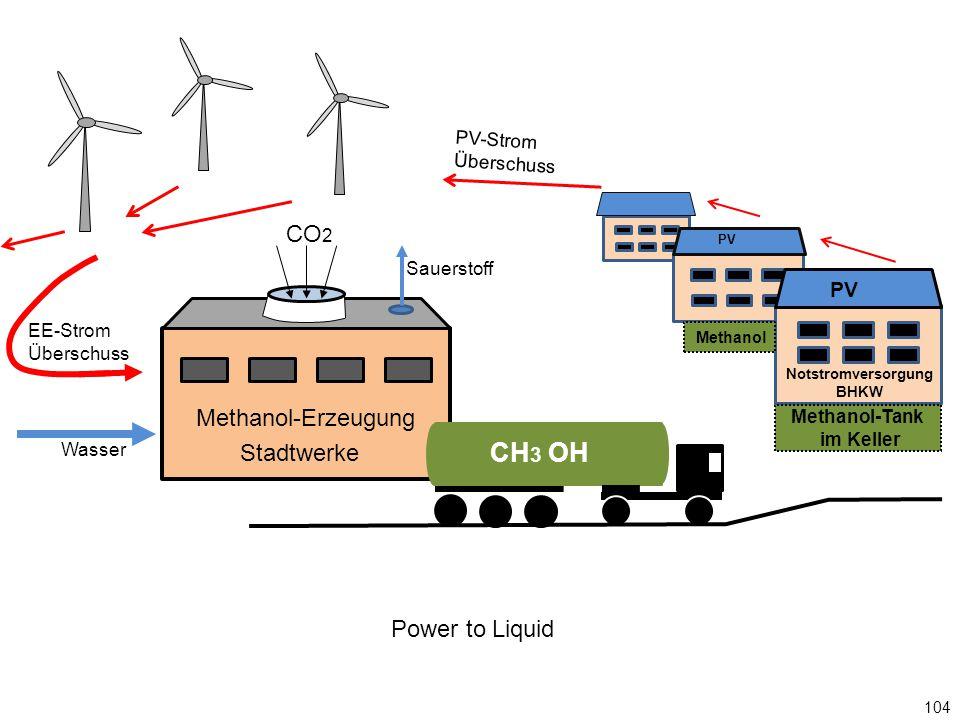 PV Methanol-Erzeugung CO 2 Wasser EE-Strom Überschuss Sauerstoff CH 3 OH Notstromversorgung BHKW Methanol-Tank im Keller PV Stadtwerke PV-Strom Überschuss Power to Liquid Methanol 104