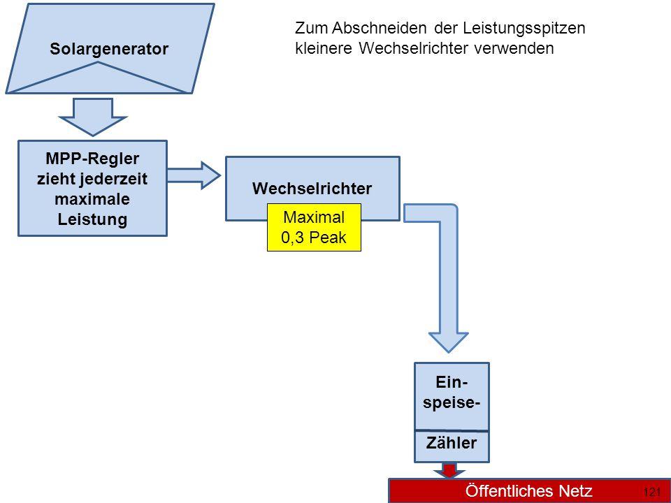 MPP-Regler zieht jederzeit maximale Leistung Wechselrichter Ein- speise- Zähler Öffentliches Netz Solargenerator 121 Maximal 0,3 Peak Zum Abschneiden der Leistungsspitzen kleinere Wechselrichter verwenden