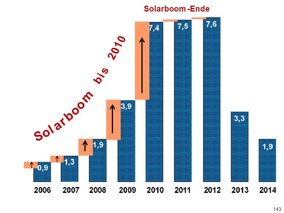 143 Jährlicher PV-Zubau in GW Solarboom -Ende S o l a r b o m o b i s 2 0 1 0