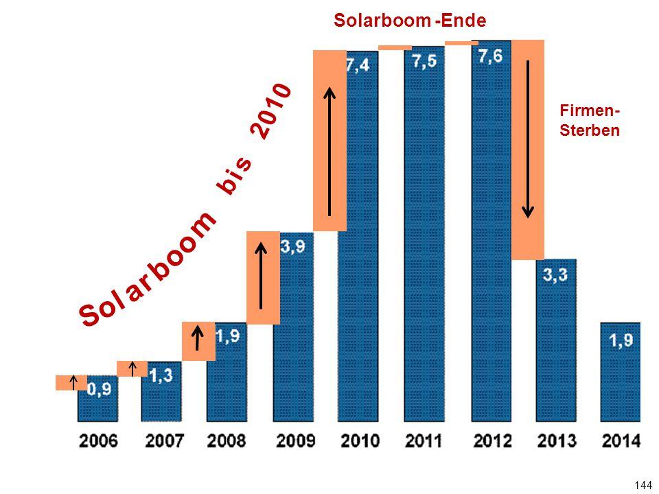 144 Jährlicher PV-Zubau in GW Solarboom -Ende Firmen- Sterben S o l a r b o m o b i s 2 0 1 0