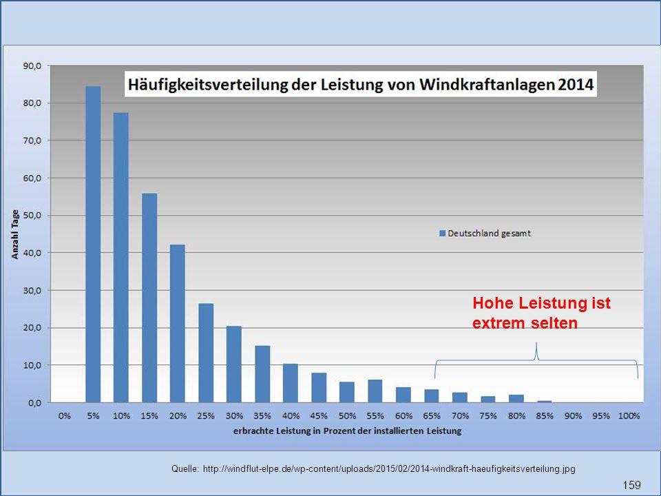 159 Hohe Leistung ist extrem selten Quelle: http://windflut-elpe.de/wp-content/uploads/2015/02/2014-windkraft-haeufigkeitsverteilung.jpg