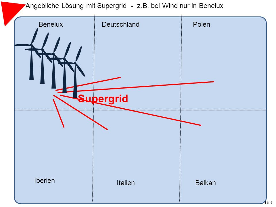 168 BeneluxDeutschland Iberien ItalienBalkan Polen Supergrid Angebliche Lösung mit Supergrid - z.B. bei Wind nur in Benelux