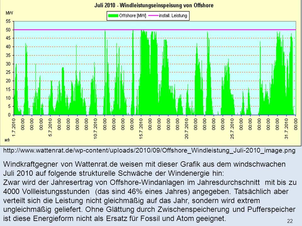 22 http://www.wattenrat.de/wp-content/uploads/2010/09/Offshore_Windleistung_Juli-2010_image.png Windkraftgegner von Wattenrat.de weisen mit dieser Grafik aus dem windschwachen Juli 2010 auf folgende strukturelle Schwäche der Windenergie hin: Zwar wird der Jahresertrag von Offshore-Windanlagen im Jahresdurchschnitt mit bis zu 4000 Vollleistungsstunden (das sind 46% eines Jahres) angegeben.