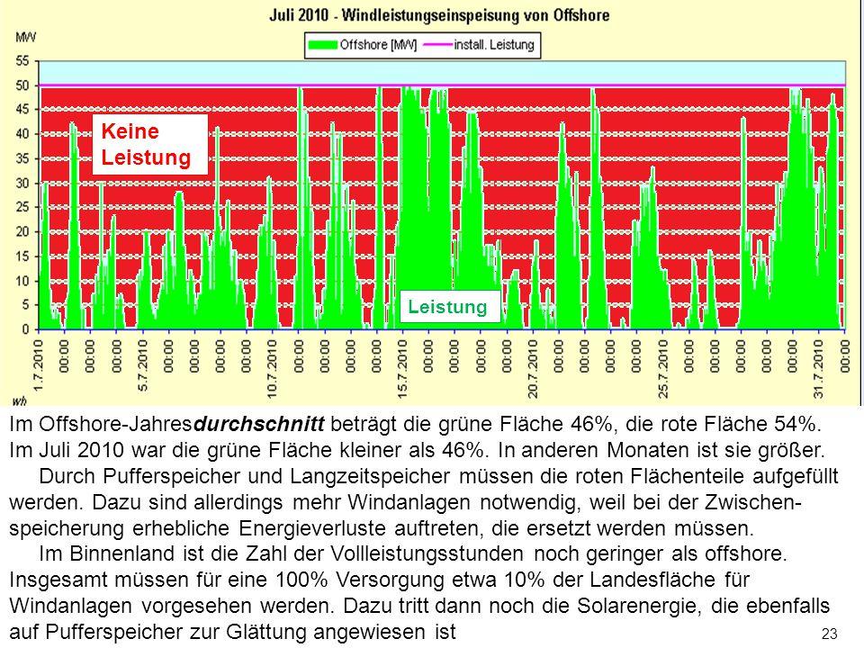 Im Offshore-Jahresdurchschnitt beträgt die grüne Fläche 46%, die rote Fläche 54%.