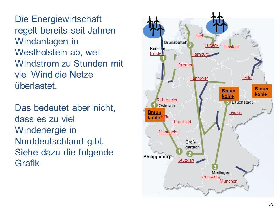 26 Borkum/ Emden Braun kohle Hamburg Lübeck Berlin Braun kohle Augsburg München Kiel Rostock Ruhrgebiet Hannover Mannheim Frankfurt Leipzig Stuttgart Köln Bremen Philippsburg Die Energiewirtschaft regelt bereits seit Jahren Windanlagen in Westholstein ab, weil Windstrom zu Stunden mit viel Wind die Netze überlastet.
