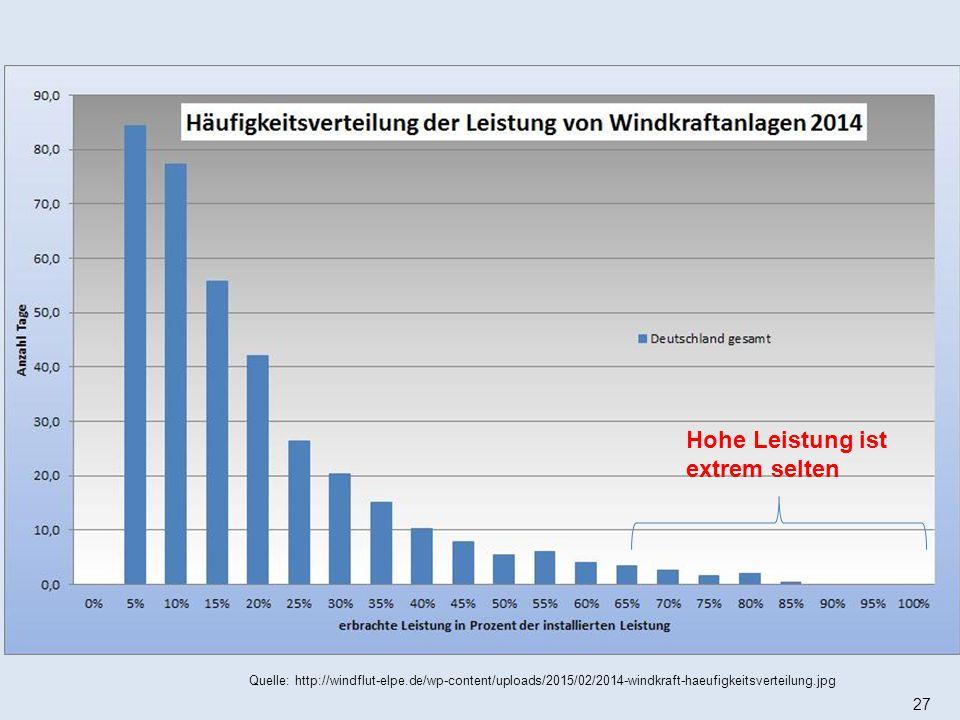 27 Hohe Leistung ist extrem selten Quelle: http://windflut-elpe.de/wp-content/uploads/2015/02/2014-windkraft-haeufigkeitsverteilung.jpg