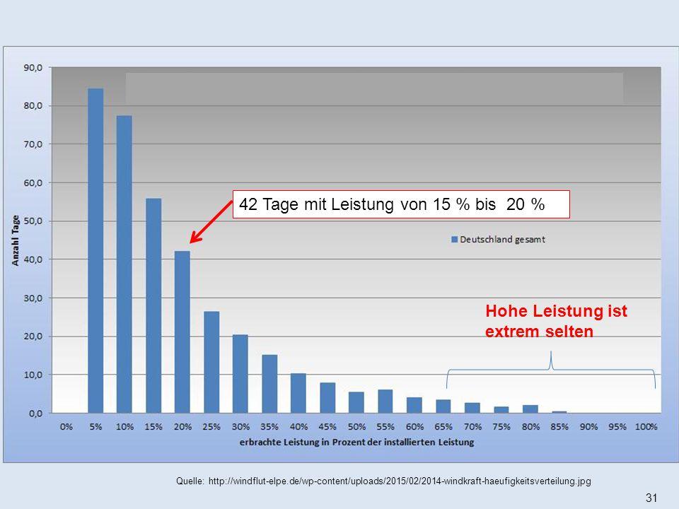 31 Quelle: http://windflut-elpe.de/wp-content/uploads/2015/02/2014-windkraft-haeufigkeitsverteilung.jpg Hohe Leistung ist extrem selten 42 Tage mit Leistung von 15 % bis 20 %