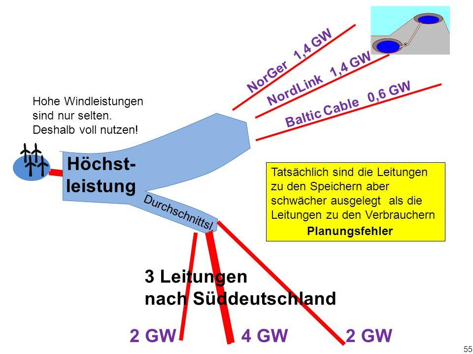 55 Durchschnittsl. Hohe Windleistungen sind nur selten. Deshalb voll nutzen! Höchst- leistung NorGer 1,4 GW 2 GW 4 GW 3 Leitungen nach Süddeutschland
