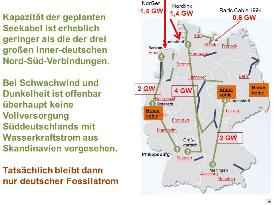 Kapazität der geplanten Seekabel ist erheblich geringer als die der drei großen inner-deutschen Nord-Süd-Verbindungen. Bei Schwachwind und Dunkelheit