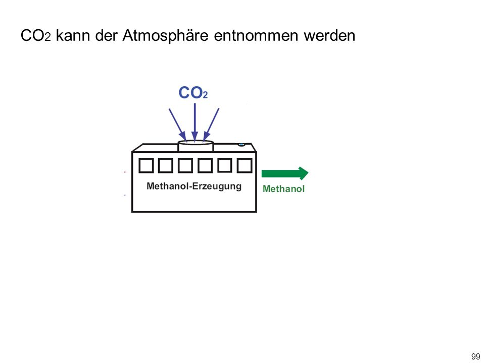 CO 2 kann der Atmosphäre entnommen werden 99