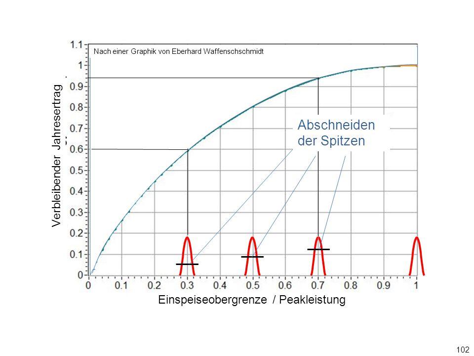 102 0,3 Einspeiseobergrenze / Ppeak Abschneiden der Spitzen Graphik: Eberhard Waffenschschmidt Einspeiseobergrenze / Peakleistung Verbleibender Jahresertrag Nach einer Graphik von Eberhard Waffenschschmidt Abschneiden der Spitzen