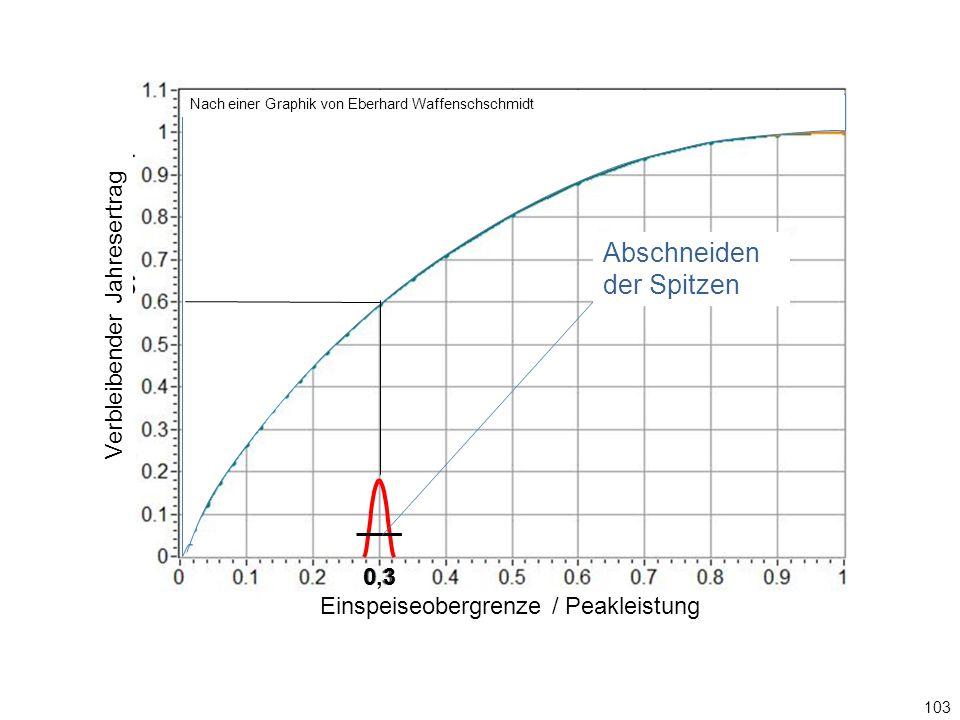 103 0,3 Einspeiseobergrenze / Ppeak Abschneiden der Spitzen Graphik: Eberhard Waffenschschmidt Einspeiseobergrenze / Peakleistung Verbleibender Jahresertrag Nach einer Graphik von Eberhard Waffenschschmidt Abschneiden der Spitzen 0,3