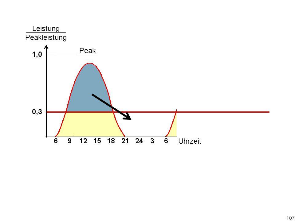 Peak Leistung Peakleistung 1,0 0,3 Uhrzeit 107