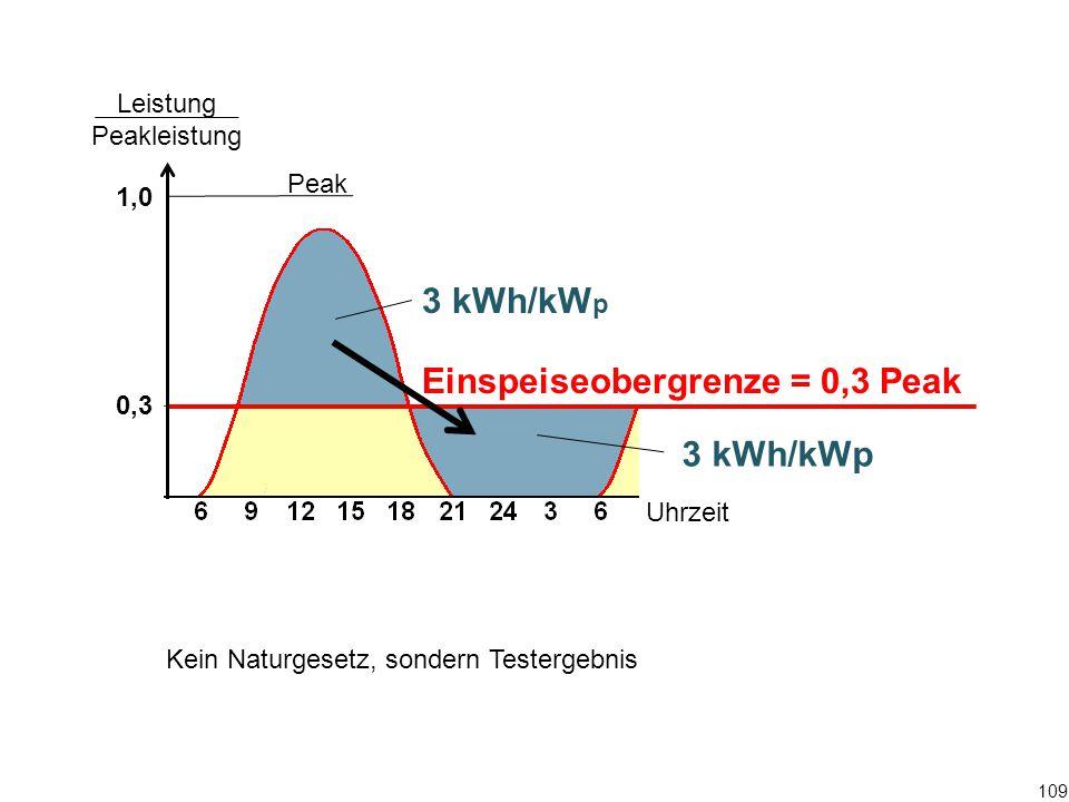 Einspeiseobergrenze = 0,3 Peak Peak 3 kWh/kW p Leistung Peakleistung 1,0 0,3 Uhrzeit Kein Naturgesetz, sondern Testergebnis 109