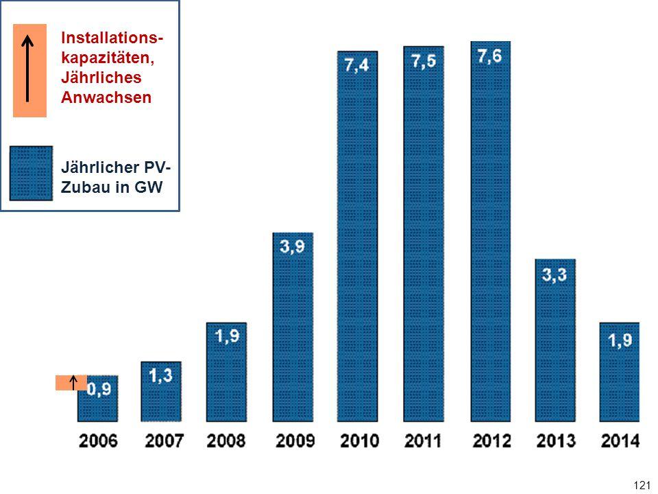 121 Jährlicher PV-Zubau in GW Installations- kapazitäten, Jährliches Anwachsen Jährlicher PV- Zubau in GW