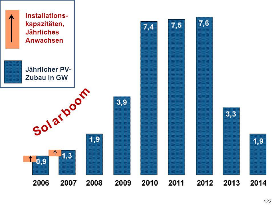 122 Jährlicher PV-Zubau in GW S o l a r b o m o Installations- kapazitäten, Jährliches Anwachsen Jährlicher PV- Zubau in GW