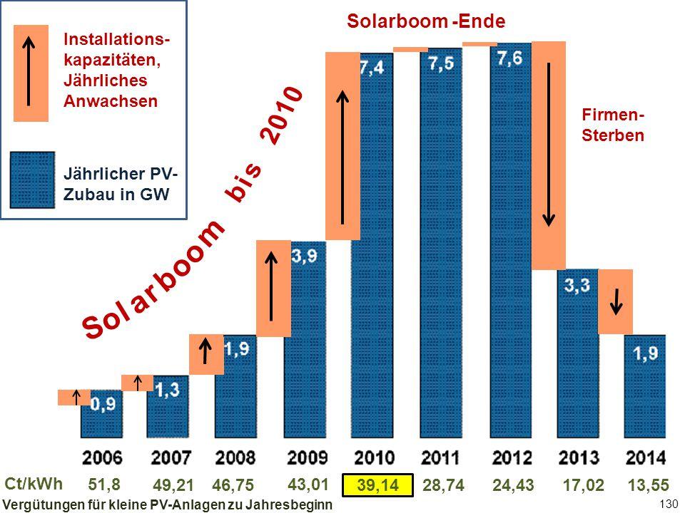 130 Jährlicher PV-Zubau in GW Solarboom -Ende 51,8 46,75 43,01 39,1428,7449,2124,4317,0213,55 Ct/kWh Firmen- Sterben b i s 2 0 1 0 S o l a r b o m o Installations- kapazitäten, Jährliches Anwachsen Jährlicher PV- Zubau in GW Vergütungen für kleine PV-Anlagen zu Jahresbeginn