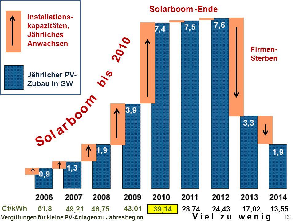 131 Jährlicher PV-Zubau in GW Solarboom -Ende 51,8 46,75 43,01 39,1428,7449,2124,4317,0213,55 Ct/kWh Firmen- Sterben Vergütungen für kleine PV-Anlagen zu Jahresbeginn b i s 2 0 1 0 S o l a r b o m o Installations- kapazitäten, Jährliches Anwachsen Jährlicher PV- Zubau in GW V i e l z u w e n i g