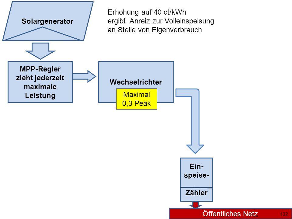 MPP-Regler zieht jederzeit maximale Leistung Wechselrichter Ein- speise- Zähler Öffentliches Netz Solargenerator Maximal 0,3 Peak 132 Erhöhung auf 40 ct/kWh ergibt Anreiz zur Volleinspeisung an Stelle von Eigenverbrauch
