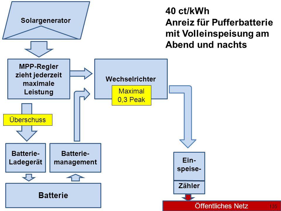 MPP-Regler zieht jederzeit maximale Leistung Wechselrichter Batterie Batterie- Ladegerät Überschuss Batterie- management Ein- speise- Zähler Öffentliches Netz Solargenerator Maximal 0,3 Peak 135 40 ct/kWh Anreiz für Pufferbatterie mit Volleinspeisung am Abend und nachts