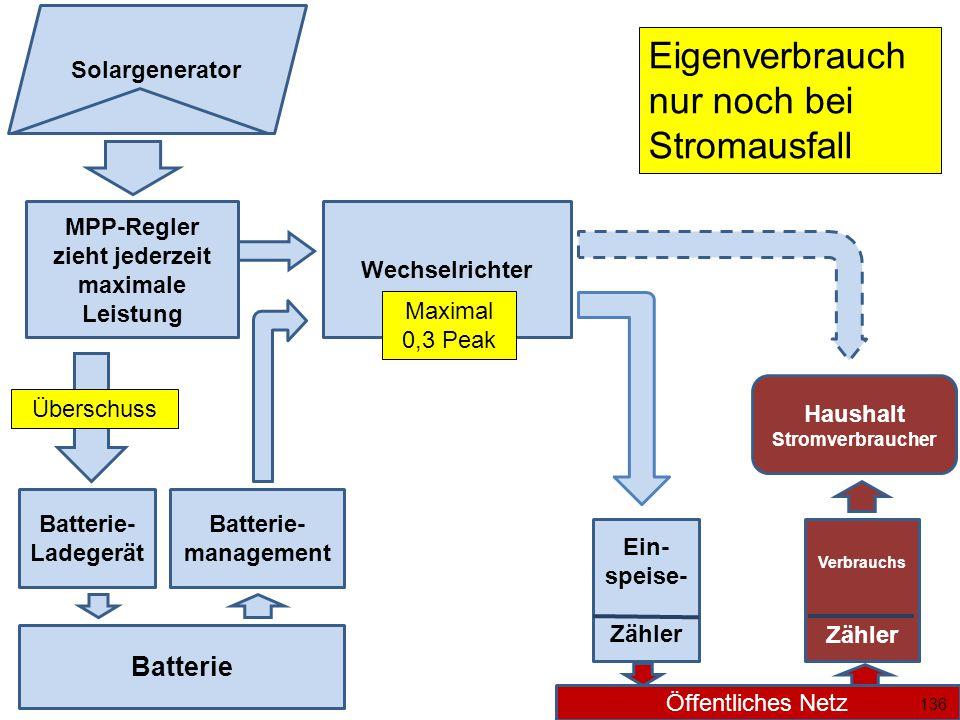MPP-Regler zieht jederzeit maximale Leistung Wechselrichter Batterie Batterie- Ladegerät Überschuss Batterie- management Ein- speise- Zähler Öffentliches Netz Solargenerator Haushalt Stromverbraucher Verbrauchs Zähler Maximal 0,3 Peak 136 Eigenverbrauch nur noch bei Stromausfall