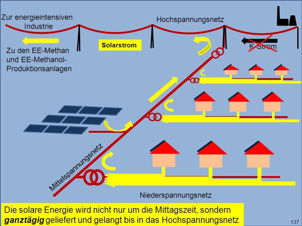 Zur energieintensiven Industrie Solarstrom Die solare Energie wird nicht nur um die Mittagszeit, sondern ganztägig geliefert und gelangt bis in das Hochspannungsnetz K-Strom Niederspannungsnetz Mittelspannungsnetz Hochspannungsnetz Zu den EE-Methan und EE-Methanol- Produktionsanlagen 137
